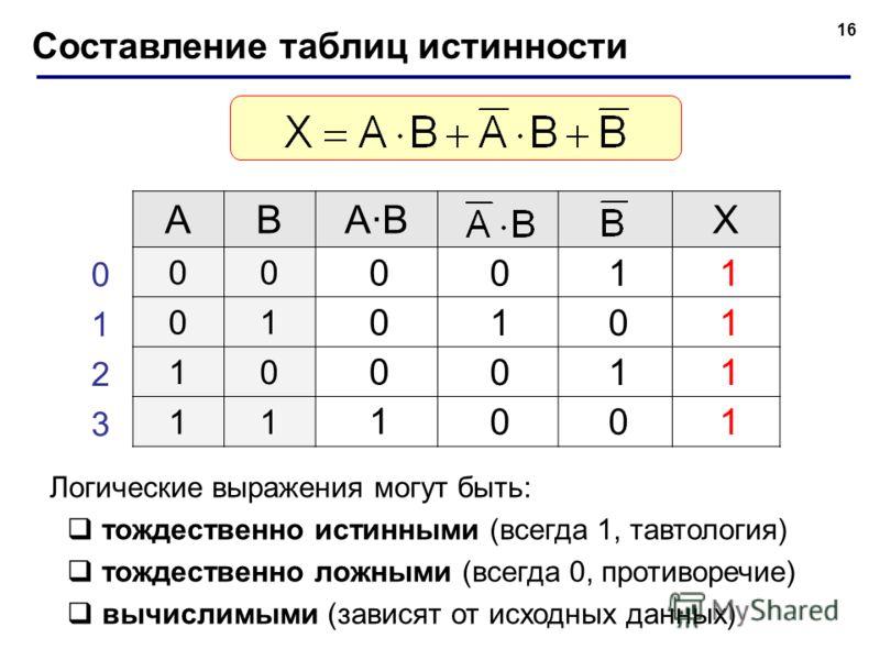 16 Составление таблиц истинности ABA·BA·BX 00 01 10 11 0 1 2 3 0 1 0 0 0 0 0 1 1 0 1 0 1 1 1 1 Логические выражения могут быть: тождественно истинными (всегда 1, тавтология) тождественно ложными (всегда 0, противоречие) вычислимыми (зависят от исходн