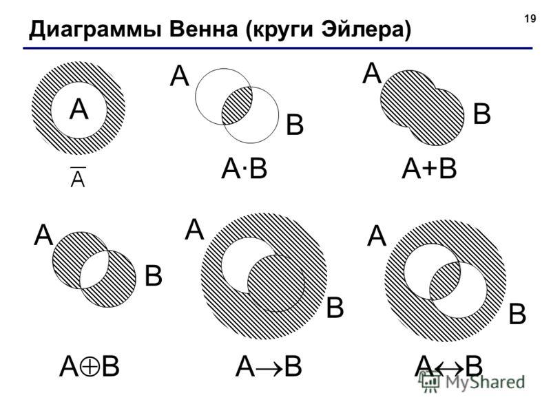 19 A B A B Диаграммы Венна (круги Эйлера) A A·BA·B A B A+B A B A B A B