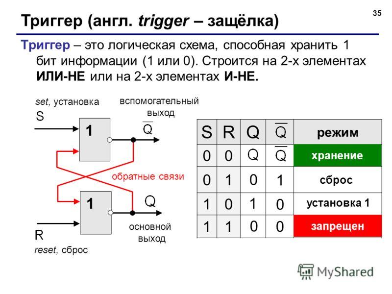 35 Триггер (англ. trigger – защёлка) Триггер – это логическая схема, способная хранить 1 бит информации (1 или 0). Строится на 2-х элементах ИЛИ-НЕ или на 2-х элементах И-НЕ. 1 1 основной выход вспомогательный выход reset, сброс set, установка обратн