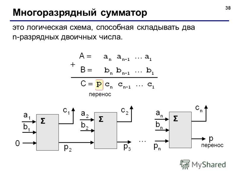 38 Многоразрядный сумматор это логическая схема, способная складывать два n-разрядных двоичных числа. перенос Σ Σ Σ