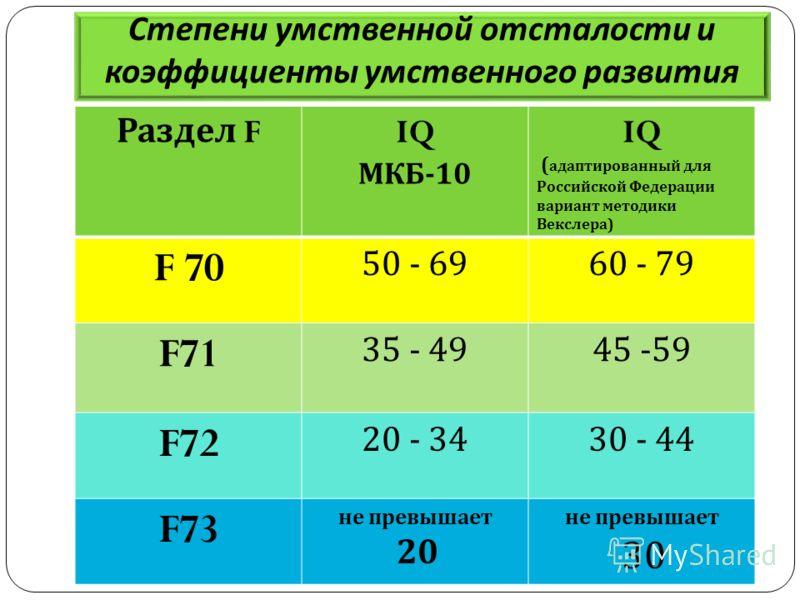 Степени умственной отсталости и коэффициенты умственного развития Раздел F IQ МКБ -10 IQ ( адаптированный для Российской Федерации вариант методики Векслера ) F 70 50 - 6960 - 79 F71 35 - 4945 -59 F72 20 - 3430 - 44 F73 не превышает 20 не превышает 3