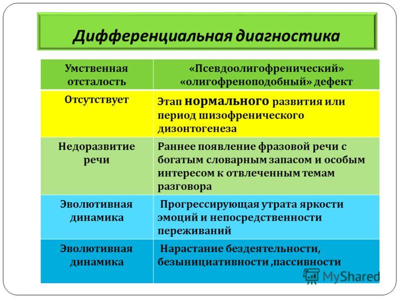 Дифференциальная диагностика Умственная отсталость « Псевдоолигофренический » « олигофреноподобный » дефект Отсутствует Этап нормального развития или период шизофренического дизонтогенеза Недоразвитие речи Раннее появление фразовой речи с богатым сло