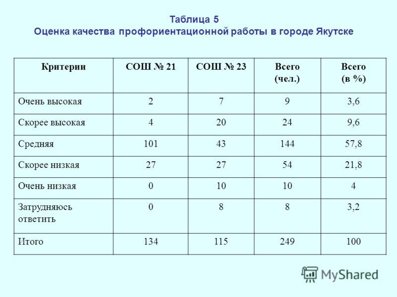 Таблица 5 Оценка качества профориентационной работы в городе Якутске КритерииСОШ 21СОШ 23Всего (чел.) Всего (в %) Очень высокая2793,6 Скорее высокая420249,6 Средняя1014314457,8 Скорее низкая27 5421,8 Очень низкая010 4 Затрудняюсь ответить 0883,2 Итог