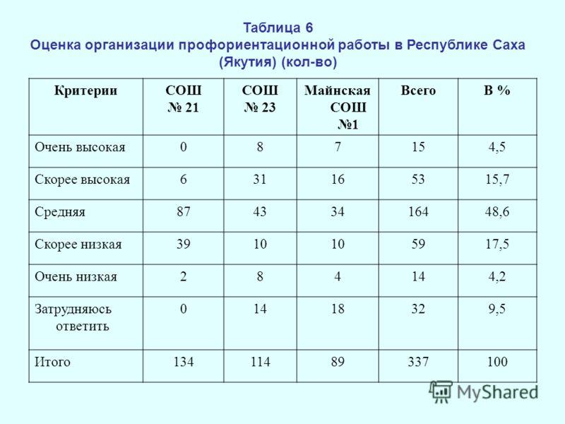 Таблица 6 Оценка организации профориентационной работы в Республике Саха (Якутия) (кол-во) КритерииСОШ 21 СОШ 23 Майнская СОШ 1 ВсегоВ % Очень высокая087154,5 Скорее высокая631165315,7 Средняя87433416448,6 Скорее низкая3910 5917,5 Очень низкая284144,
