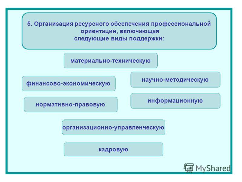 5. Организация ресурсного обеспечения профессиональной ориентации, включающая следующие виды поддержки: материально-техническую финансово-экономическую нормативно-правовую организационно-управленческую кадровую научно-методическую информационную