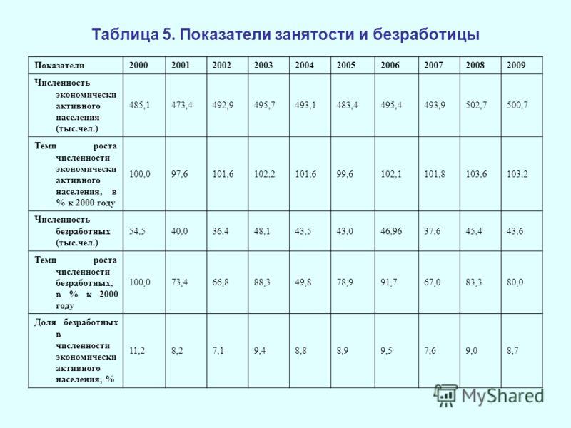 Таблица 5. Показатели занятости и безработицы Показатели 2000200120022003200420052006200720082009 Численность экономически активного населения (тыс.чел.) 485,1473,4492,9495,7493,1483,4495,4493,9502,7500,7 Темп роста численности экономически активного