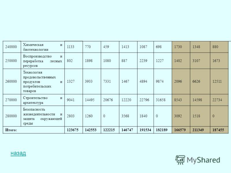 240000 Химическая и биотехнологии 11337704591413108769817301348880 250000 Воспроизводство и переработка лесных ресурсов 8021898108088722391227140231071673 260000 Технология продовольственных продуктов и потребительских товаров 13273933733114674894987