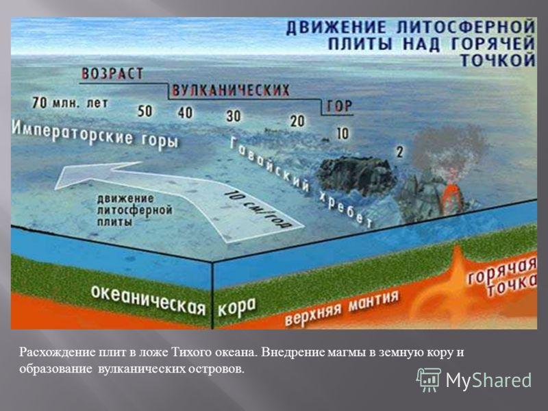 Расхождение плит в ложе Тихого океана. Внедрение магмы в земную кору и образование вулканических островов.