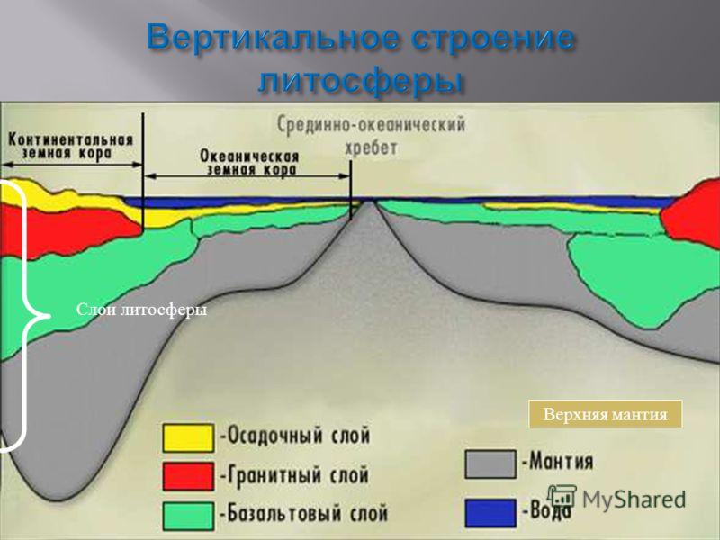 Слои литосферы Верхняя мантия