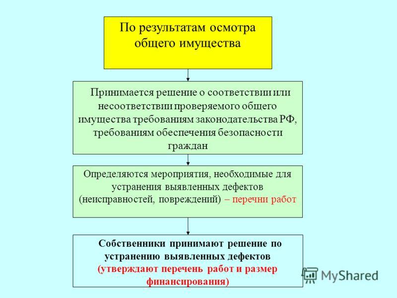 Принимается решение о соответствии или несоответствии проверяемого общего имущества требованиям законодательства РФ, требованиям обеспечения безопасности граждан Определяются мероприятия, необходимые для устранения выявленных дефектов (неисправностей