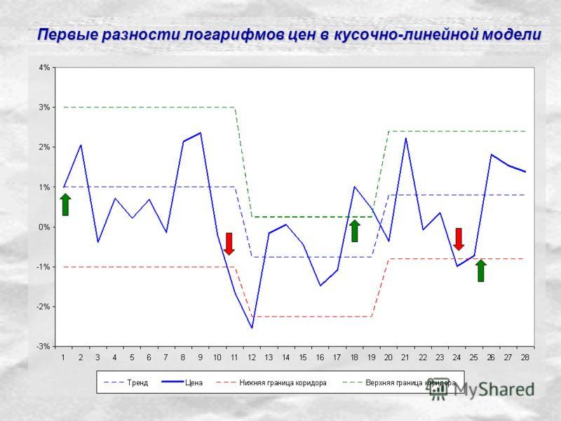 Первые разности логарифмов цен в кусочно-линейной модели