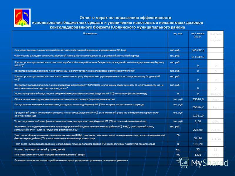 10 Отчет о мерах по повышению эффективности использования бюджетных средств и увеличению налоговых и неналоговых доходов консолидированного бюджета Юрлинского муниципального района Отчет о мерах по повышению эффективности использования бюджетных сред