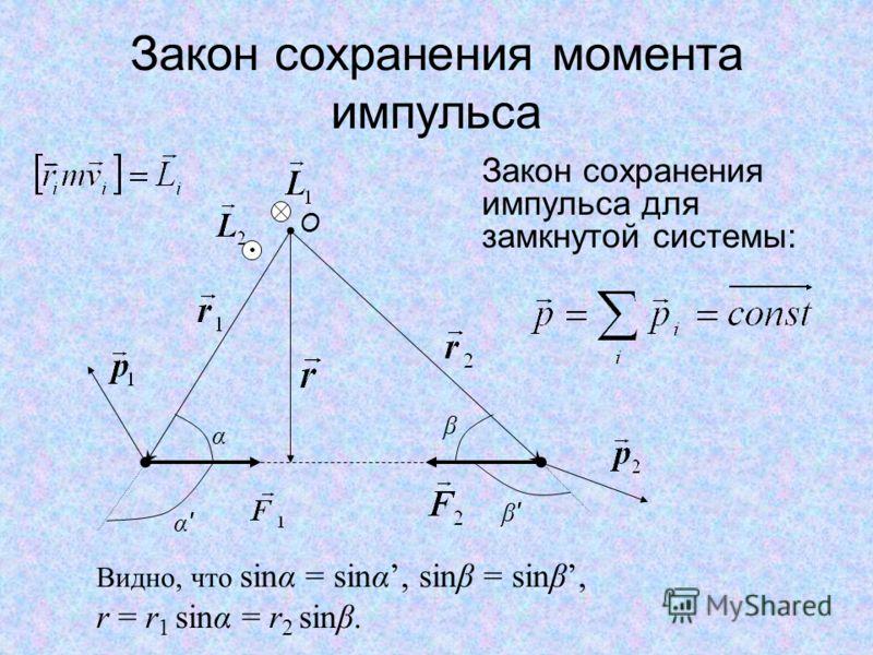Закон сохранения момента импульса Закон сохранения импульса для замкнутой системы: α α'α' β β'β' O Видно, что sinα = sinα, sinβ = sinβ, r = r 1 sinα = r 2 sinβ.