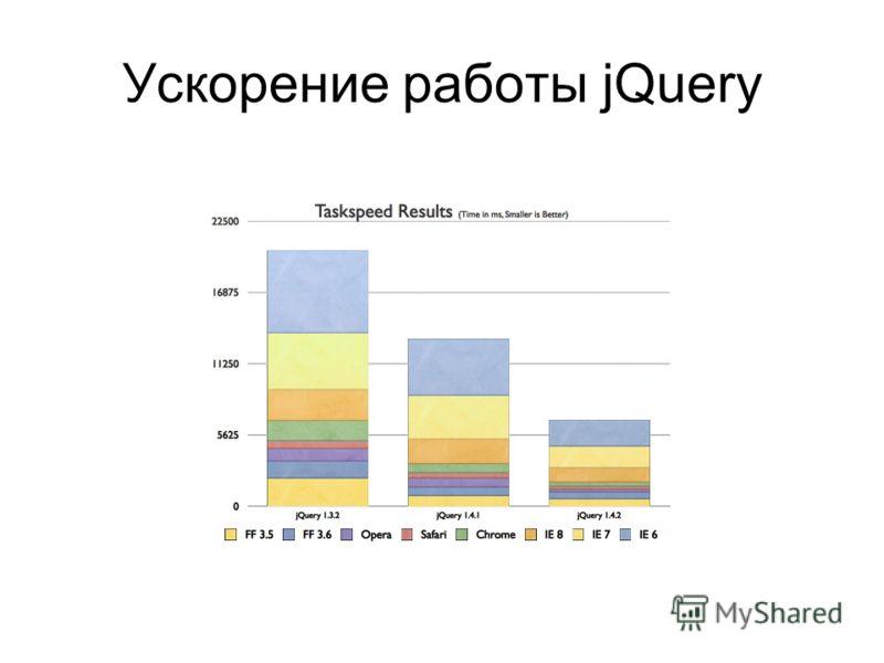 Ускорение работы jQuery