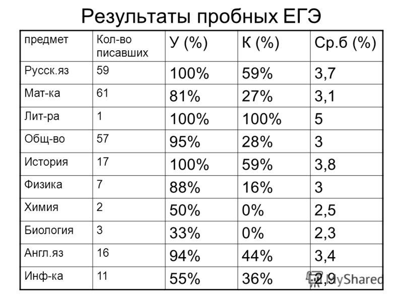 Результаты пробных ЕГЭ предметКол-во писавших У (%)К (%)Ср.б (%) Русск.яз59 100%59%3,7 Мат-ка61 81%27%3,1 Лит-ра1 100% 5 Общ-во57 95%28%3 История17 100%59%3,8 Физика7 88%16%3 Химия2 50%0%2,5 Биология3 33%0%2,3 Англ.яз16 94%44%3,4 Инф-ка11 55%36%2,9