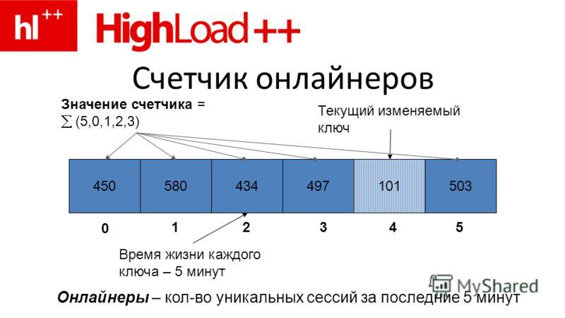 Счетчик онлайнеров 450580434497101503 0 1234 5 Текущий изменяемый ключ Значение счетчика = (5,0,1,2,3) Онлайнеры – кол-во уникальных сессий за последние 5 минут Время жизни каждого ключа – 5 минут