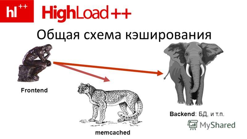 Общая схема кэширования Backend: БД, и т.п. memcached Frontend