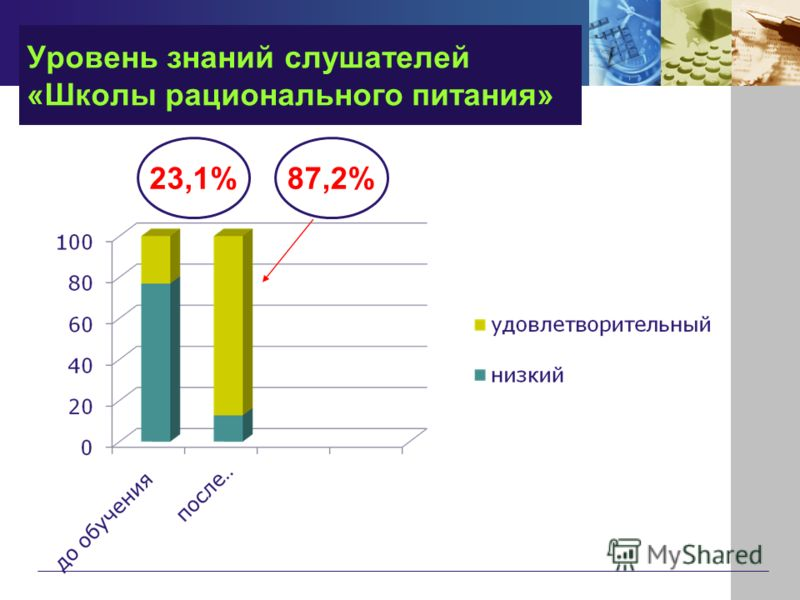 Уровень знаний слушателей «Школы рационального питания» 23,1%87,2%