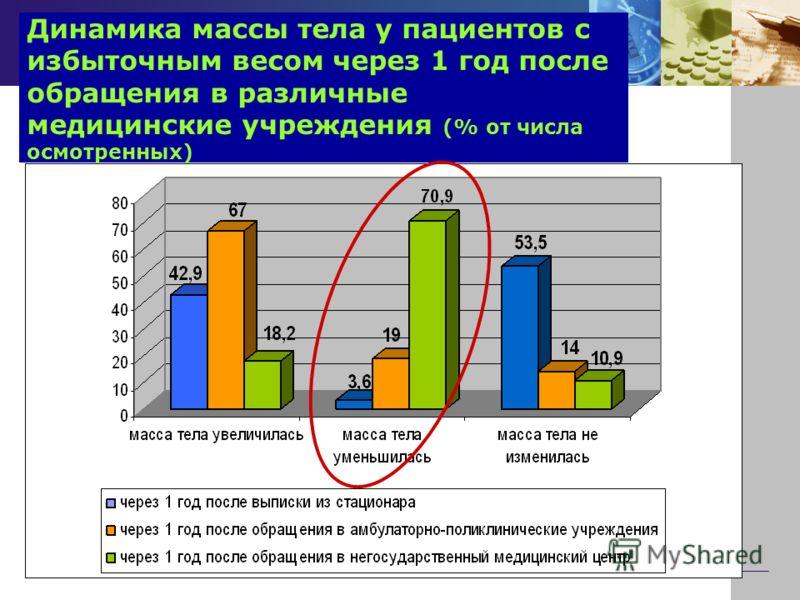 Динамика массы тела у пациентов с избыточным весом через 1 год после обращения в различные медицинские учреждения (% от числа осмотренных)