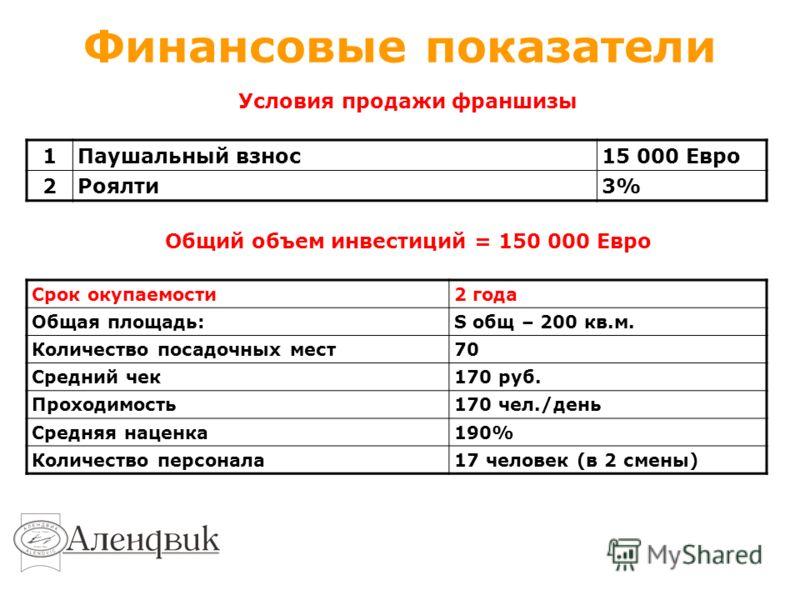 Финансовые показатели 1Паушальный взнос15 000 Евро 2Роялти3% Условия продажи франшизы Общий объем инвестиций = 150 000 Евро Срок окупаемости2 года Общая площадь:S общ – 200 кв.м. Количество посадочных мест70 Средний чек170 руб. Проходимость170 чел./д