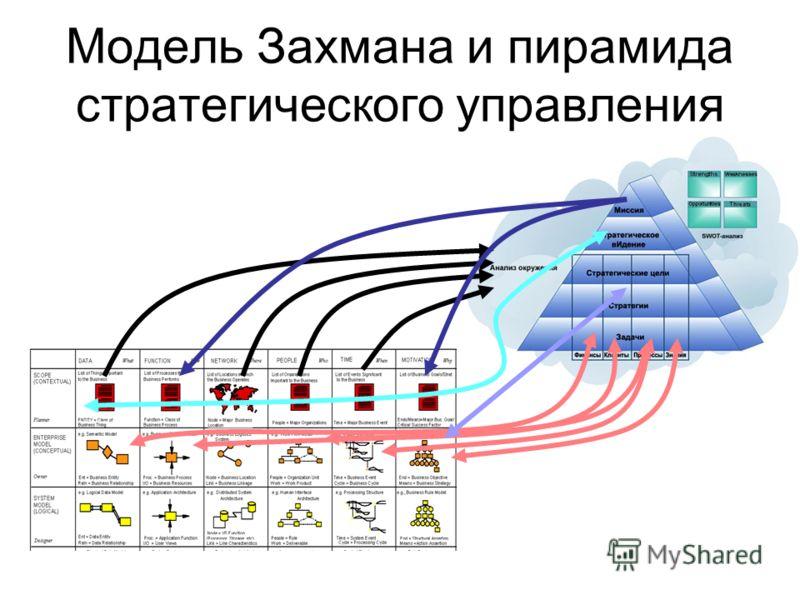 Модель Захмана и пирамида стратегического управления
