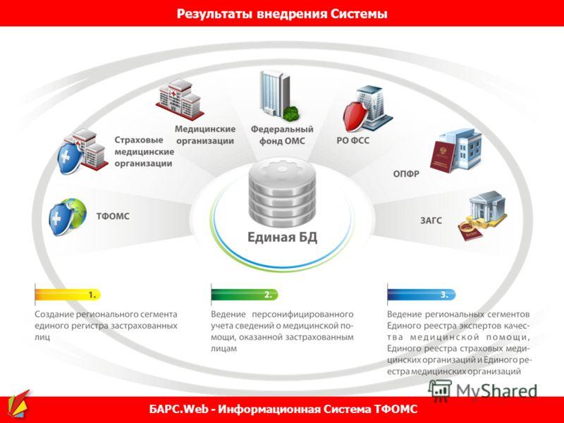 Результаты внедрения Системы БАРС.Web - Информационная Система ТФОМС