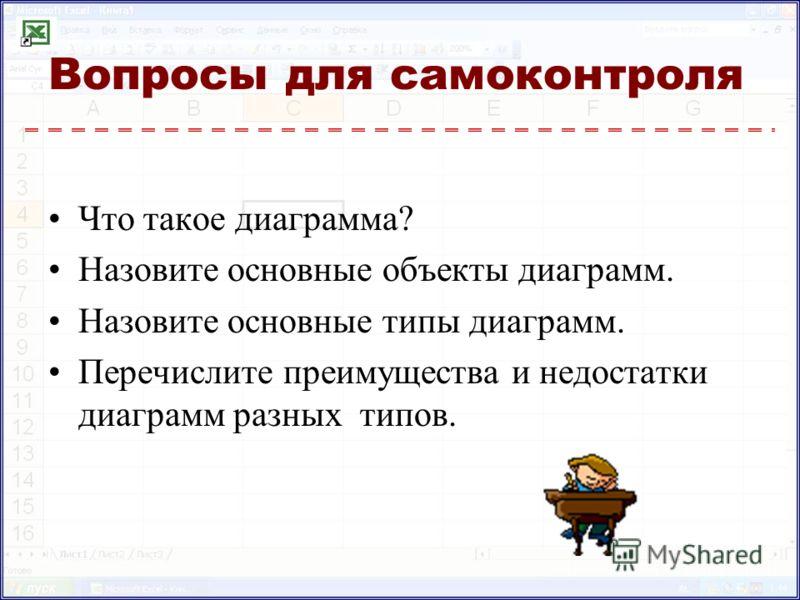 Вопросы для самоконтроля Что такое диаграмма? Назовите основные объекты диаграмм. Назовите основные типы диаграмм. Перечислите преимущества и недостатки диаграмм разных типов.