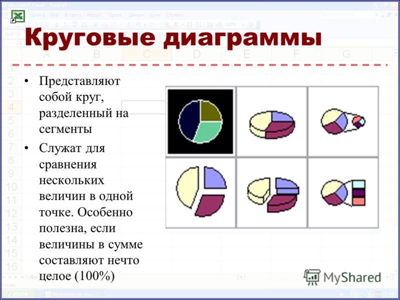 Круговые диаграммы Представляют собой круг, разделенный на сегменты Служат для сравнения нескольких величин в одной точке. Особенно полезна, если величины в сумме составляют нечто целое (100%)
