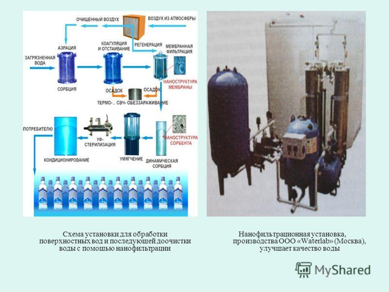 Нанофильтрационная установка, производства ООО «Waterlab» (Москва), улучшает качество воды Схема установки для обработки поверхностных вод и последующей доочистки воды с помощью нанофильтрации