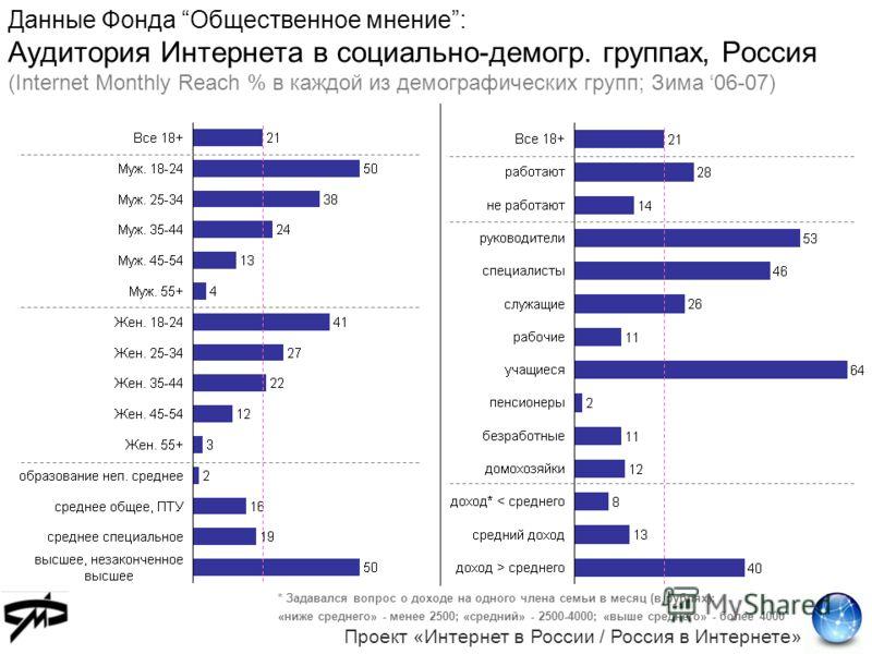 Данные Фонда Общественное мнение: Аудитория Интернета в социально-демогр. группах, Россия (Internet Monthly Reach % в каждой из демографических групп; Зима 06-07) * Задавался вопрос о доходе на одного члена семьи в месяц (в рублях): «ниже среднего» -