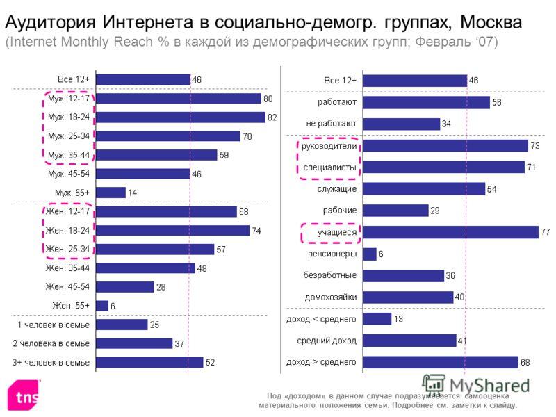 Аудитория Интернета в социально-демогр. группах, Москва (Internet Monthly Reach % в каждой из демографических групп; Февраль 07) Под «доходом» в данном случае подразумевается самооценка материального положения семьи. Подробнее см. заметки к слайду.