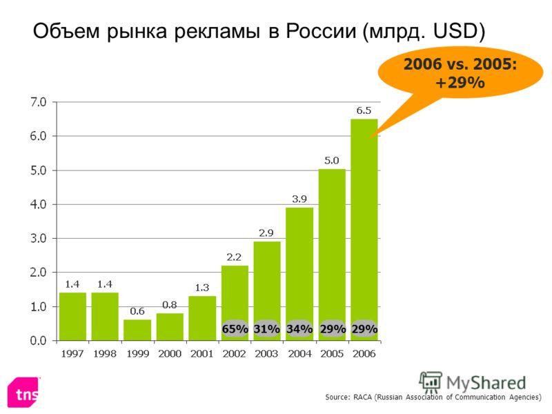 65%31%34% 2006 vs. 2005: +29% Объем рынка рекламы в России (млрд. USD) Source: RACA (Russian Association of Communication Agencies) 29%