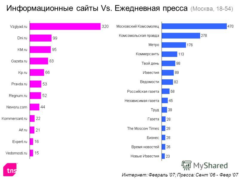 Информационные сайты Vs. Ежедневная пресса (Москва, 18-54) Интернет: Февраль 07; Пресса: Сент 06 - Февр 07