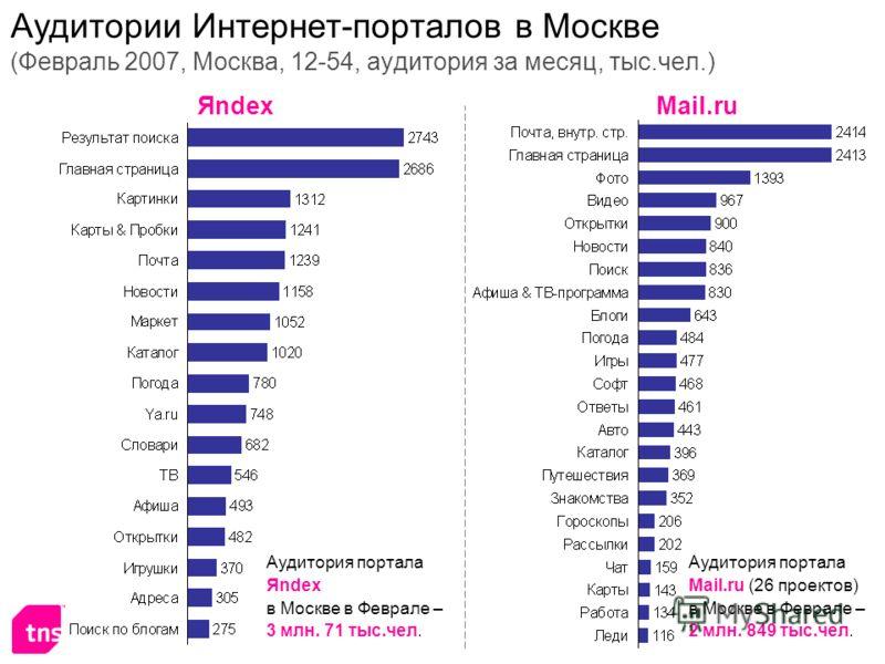 Аудитории Интернет-порталов в Москве (Февраль 2007, Москва, 12-54, аудитория за месяц, тыс.чел.) ЯndexMail.ru Аудитория портала Яndex в Москве в Феврале – 3 млн. 71 тыс.чел. Аудитория портала Mail.ru (26 проектов) в Москве в Феврале – 2 млн. 849 тыс.