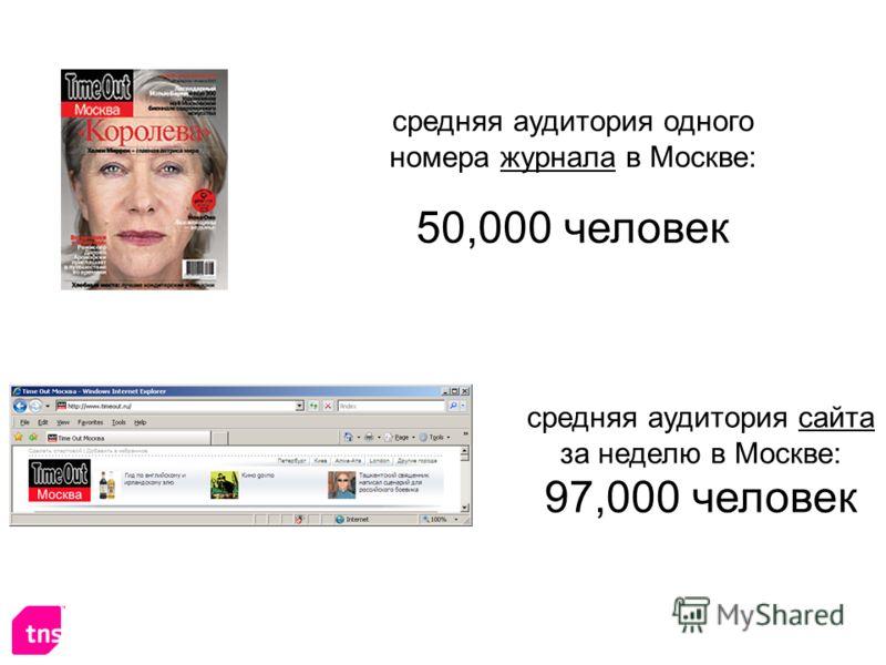 средняя аудитория одного номера журнала в Москве: 50,000 человек средняя аудитория сайта за неделю в Москве: 97,000 человек