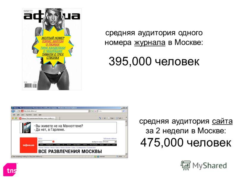 средняя аудитория одного номера журнала в Москве: 395,000 человек средняя аудитория сайта за 2 недели в Москве: 475,000 человек
