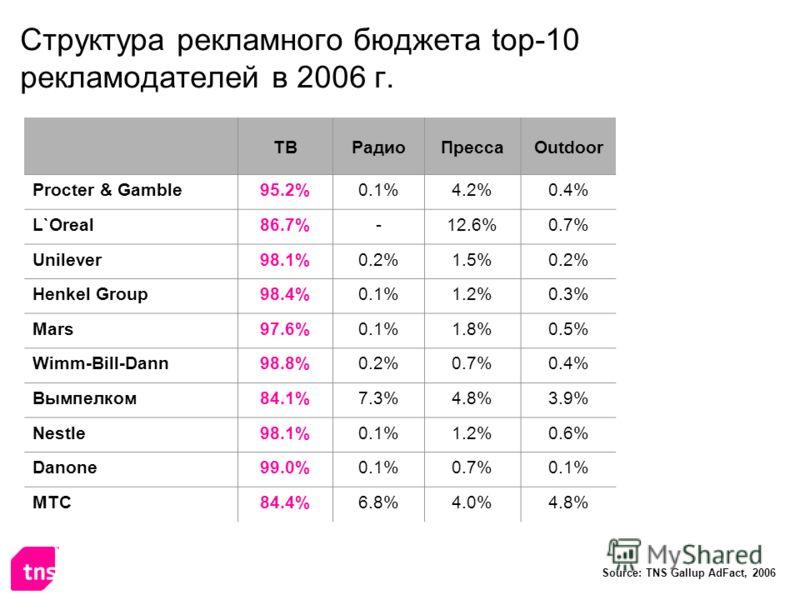 Структура рекламного бюджета top-10 рекламодателей в 2006 г. Source: TNS Gallup AdFact, 2006 ТВРадиоПрессаOutdoor Procter & Gamble95.2%0.1%4.2%4.2%0.4% L`Oreal86.7%-12.6%0.7% Unilever98.1%98.1%0.2%1.5%0.2% Henkel Group98.4%0.1%1.2%0.3% Mars97.6%0.1%1