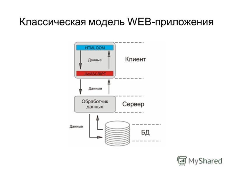 Классическая модель WEB-приложения