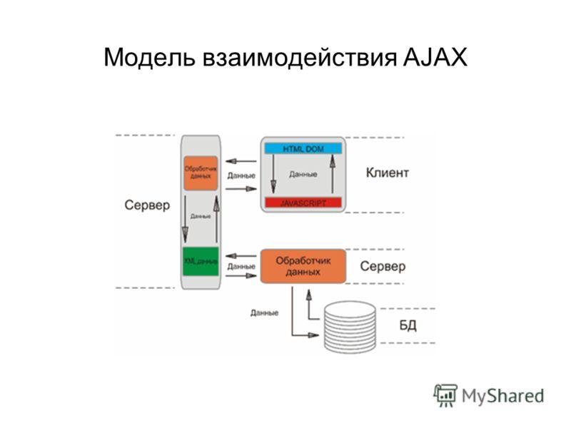 Модель взаимодействия AJAX