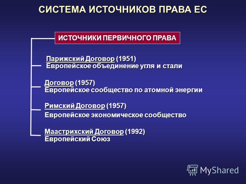 ИСТОЧНИКИ ПЕРВИЧНОГО ПРАВА Парижский Договор (1951) Европейское объединение угля и стали Договор (1957) Европейское сообщество по атомной энергии Римский Договор (1957) Европейское экономическое сообщество Маастрихский Договор (1992) Европейский Союз
