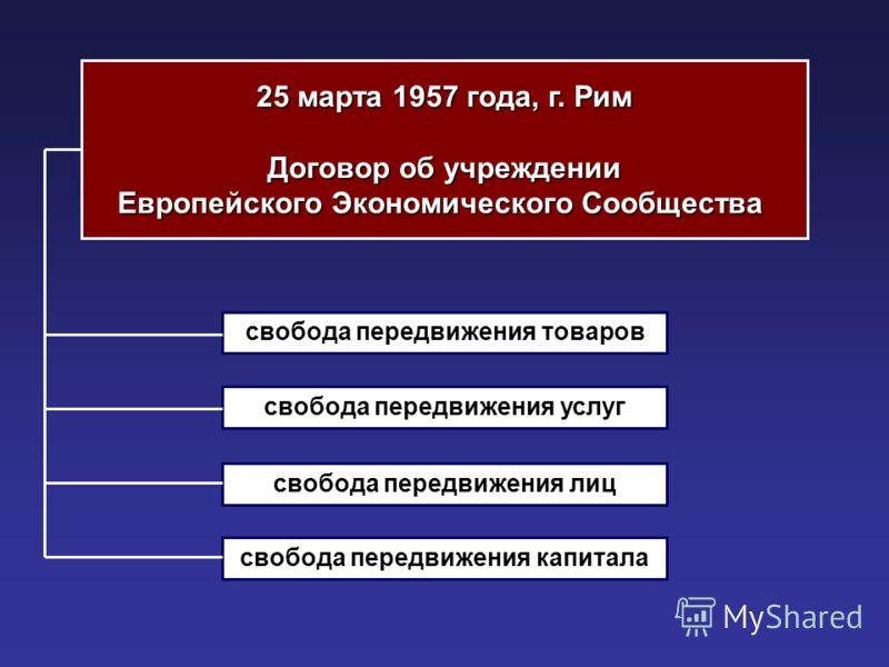 25 марта 1957 года, г. Рим Договор об учреждении Европейского Экономического Сообщества свобода передвижения товаров свобода передвижения услуг свобода передвижения лиц свобода передвижения капитала