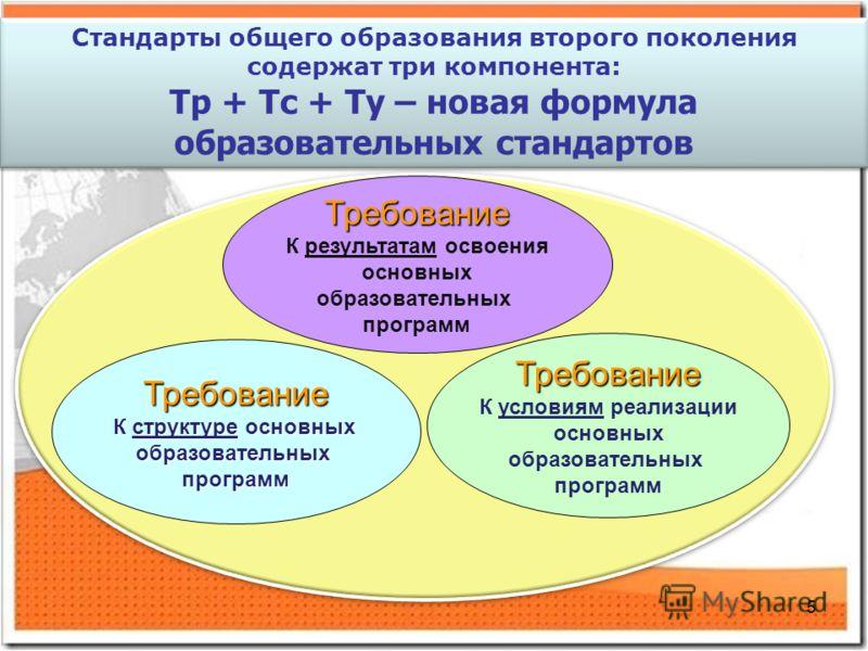 5 Требование К структуре основных образовательныхпрограмм Требование К результатам освоения основных образовательных программ Требование К условиям реализации основных образовательных программ Стандарты общего образования второго поколения содержат т