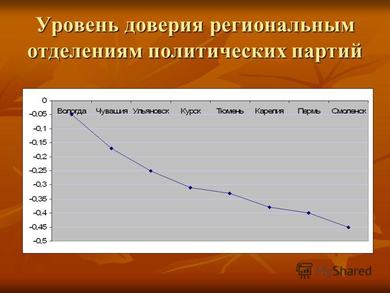 Уровень доверия региональным отделениям политических партий
