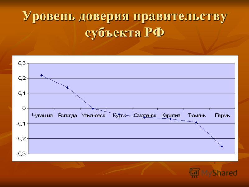 Уровень доверия правительству субъекта РФ