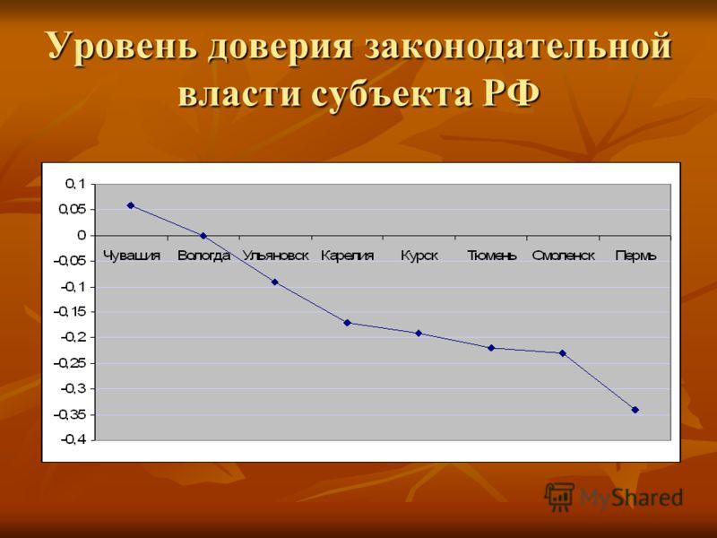 Уровень доверия законодательной власти субъекта РФ