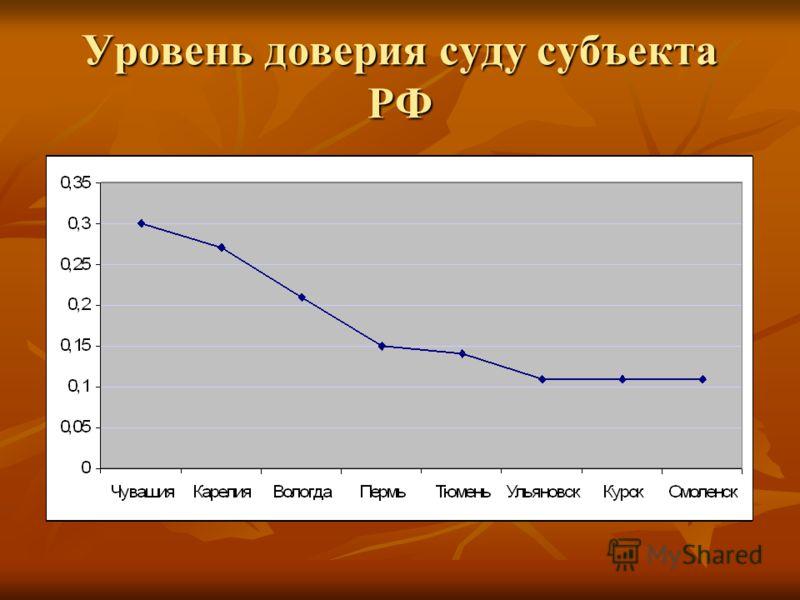 Уровень доверия суду субъекта РФ