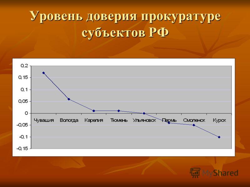 Уровень доверия прокуратуре субъектов РФ