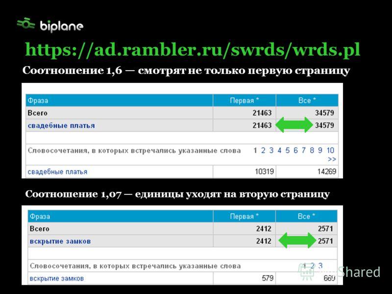 Соотношение 1,6 смотрят не только первую страницу https://ad.rambler.ru/swrds/wrds.pl Соотношение 1,07 единицы уходят на вторую страницу