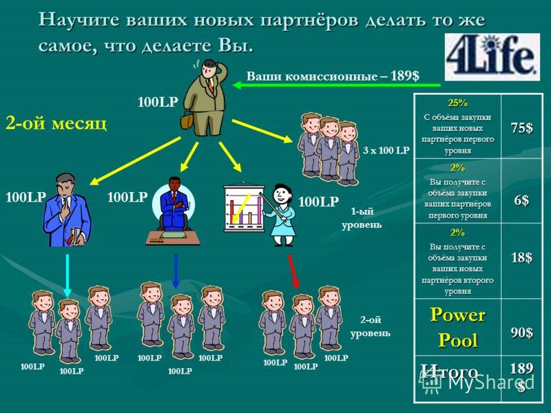 Что такое Power Pool (Пауэр Пулл)? Теперь у Вас есть возможность получить премиальный бонус - Power Pool (PP). Power Pool выплачивается дистрибьюторам, которые в один месяц пригласили в бизнес не менее 3 новых партнёров. Power Pool выплачивается посл