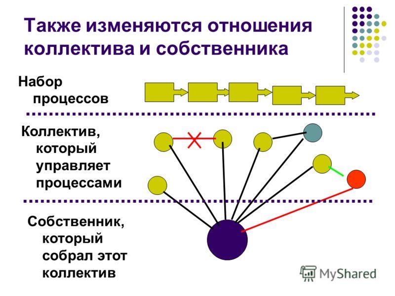 Также изменяются отношения коллектива и собственника Коллектив, который управляет процессами Набор процессов Собственник, который собрал этот коллектив